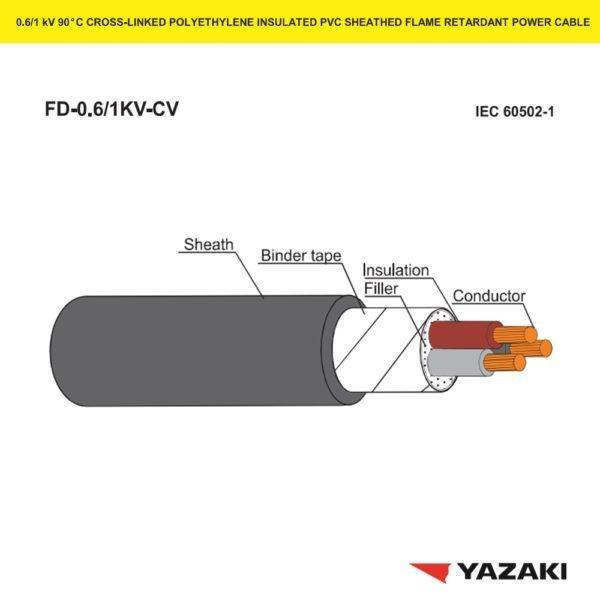 สายไฟ-FD-0.6-1KV-CV