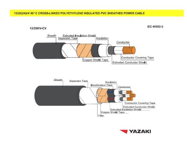 สายไฟยาซากิ 12/20 KV-CV
